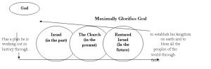Maximally Glorifies God