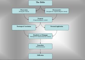 Zuck's diagram